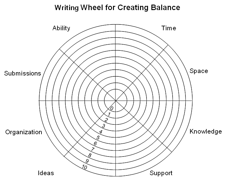 A FULFILLING LIFE IS ONE OF BALANCE – Wheel of Life Worksheet