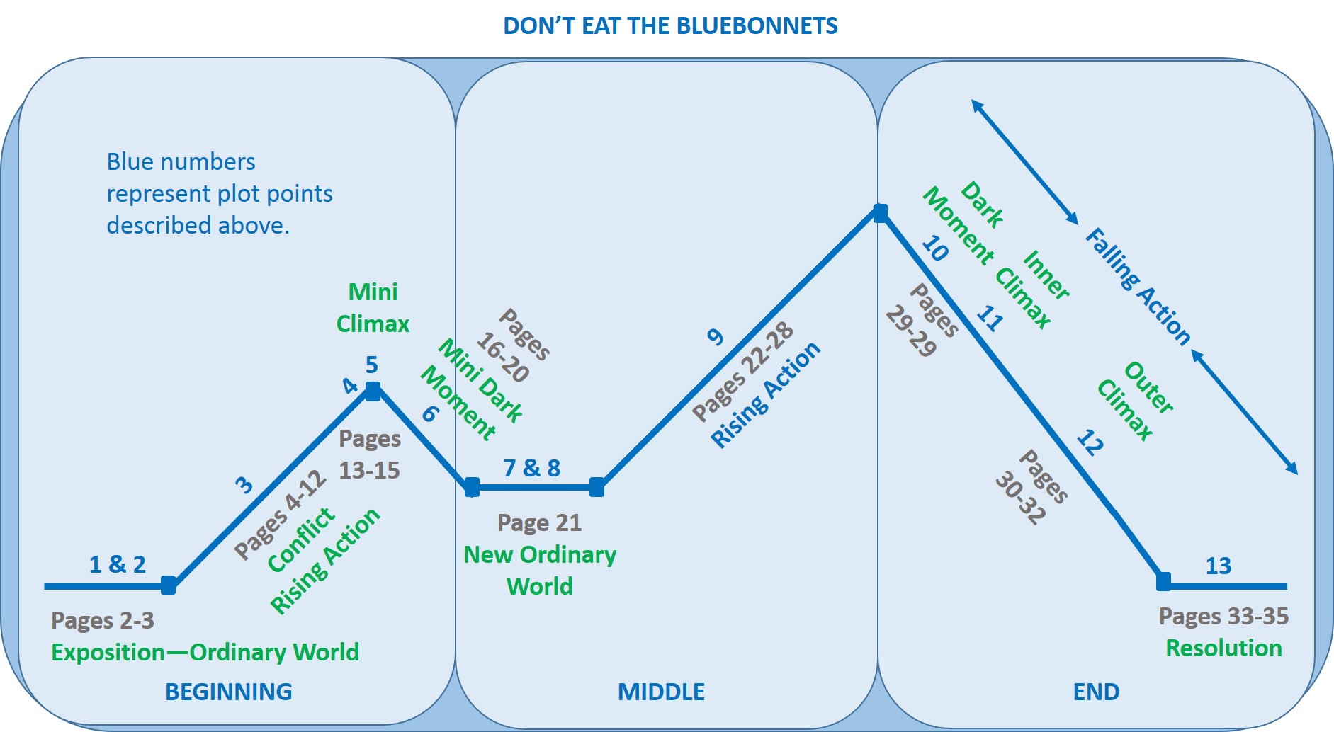 Don't eact the bluebonnets diagram arc