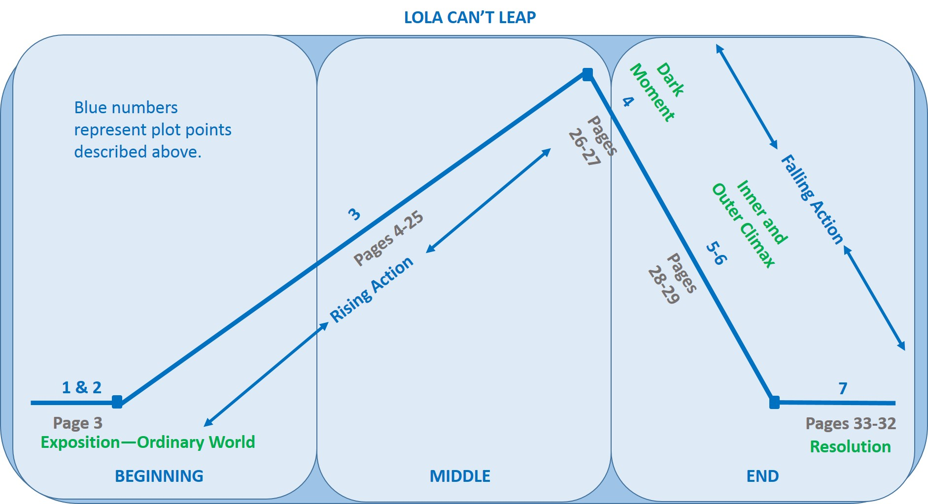 LOLA CAN'T LEAP DIAGRAM ARC